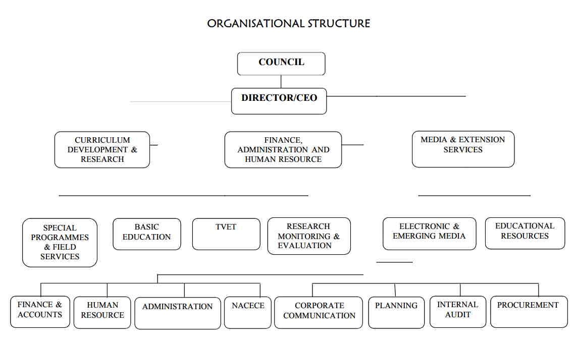 KICD organisational structure