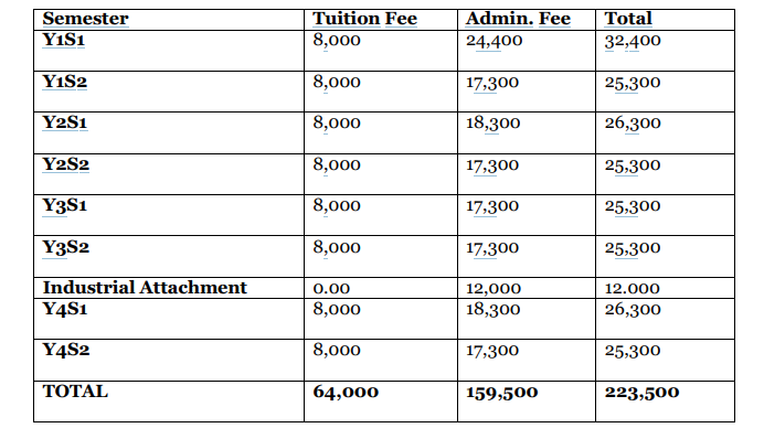 How much does a Bachelor of Law Cost?